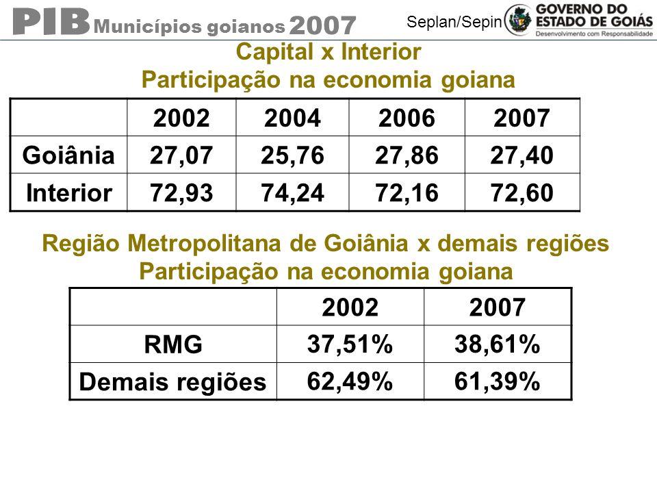Capital x Interior Participação na economia goiana. 2002. 2004. 2006. 2007. Goiânia. 27,07. 25,76.
