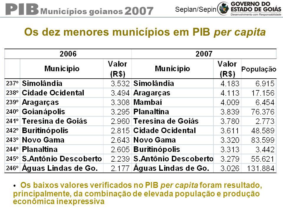 Os dez menores municípios em PIB per capita
