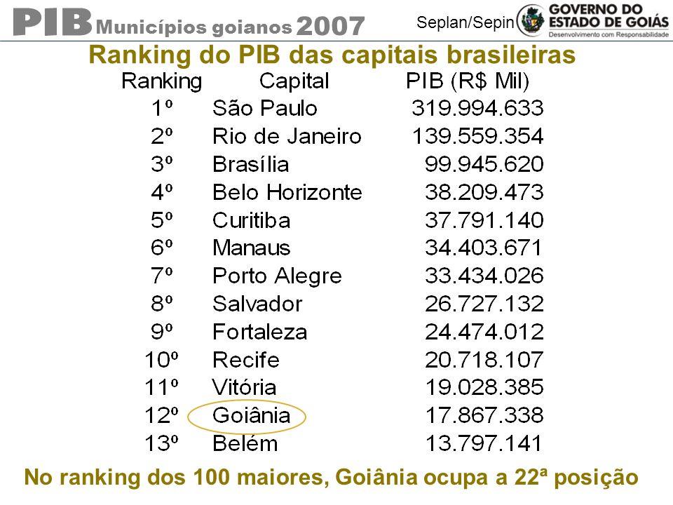 Ranking do PIB das capitais brasileiras