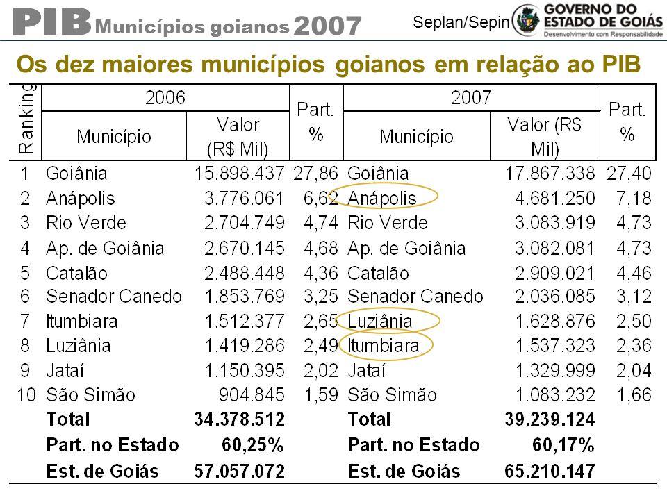 Os dez maiores municípios goianos em relação ao PIB