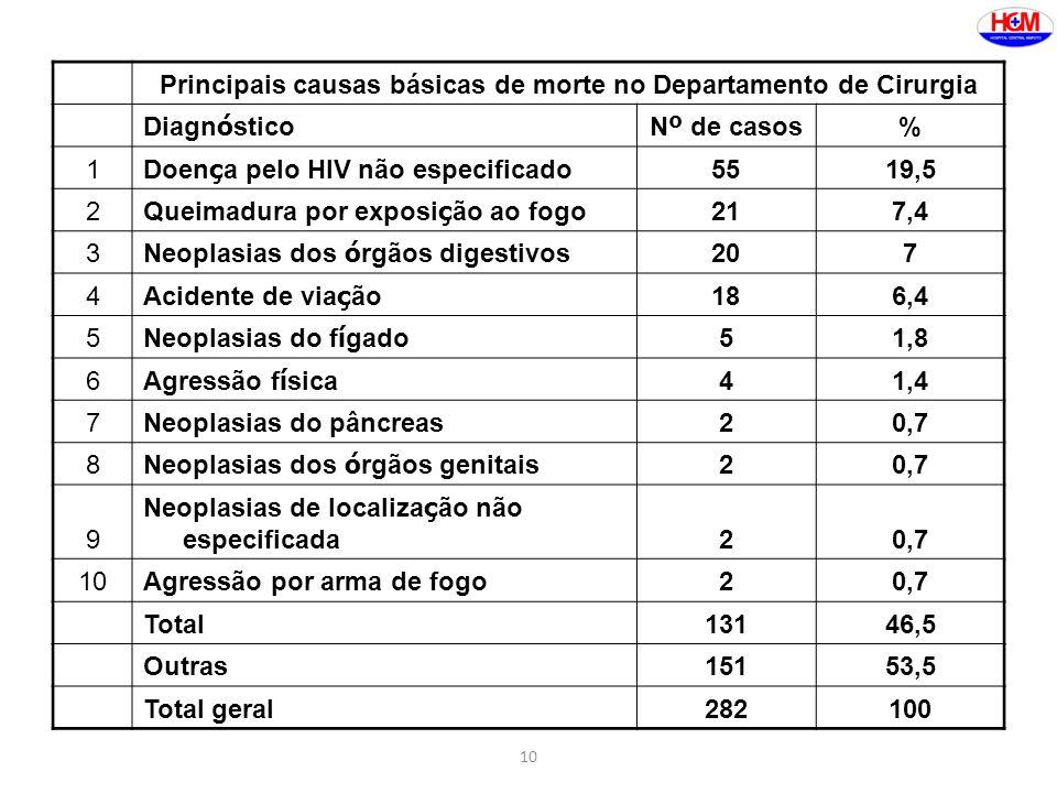 Principais causas básicas de morte no Departamento de Cirurgia