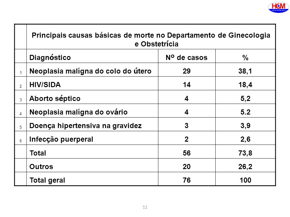 Neoplasia malígna do colo do útero 29 38,1 HIV/SIDA 14 18,4