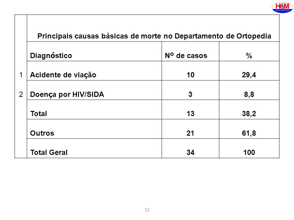 Principais causas básicas de morte no Departamento de Ortopedia