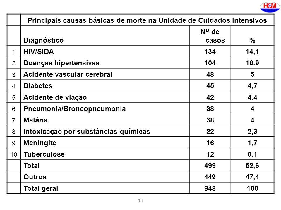 Principais causas básicas de morte na Unidade de Cuidados Intensivos