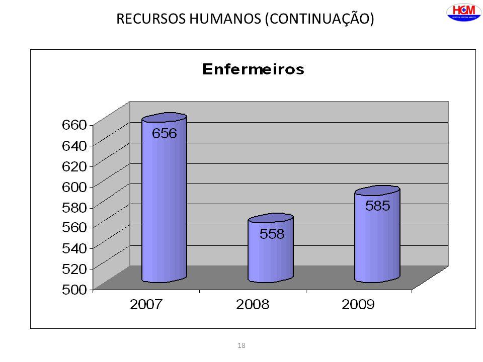 RECURSOS HUMANOS (CONTINUAÇÃO)