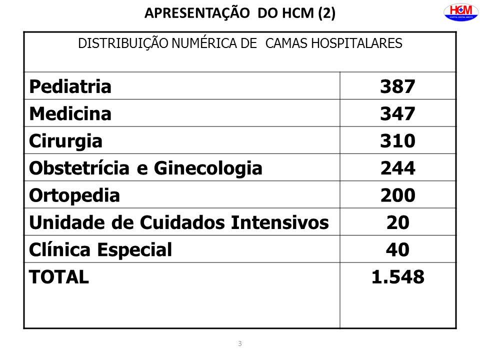 DISTRIBUIÇÃO NUMÉRICA DE CAMAS HOSPITALARES