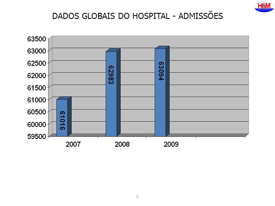DADOS GLOBAIS DO HOSPITAL - ADMISSÕES