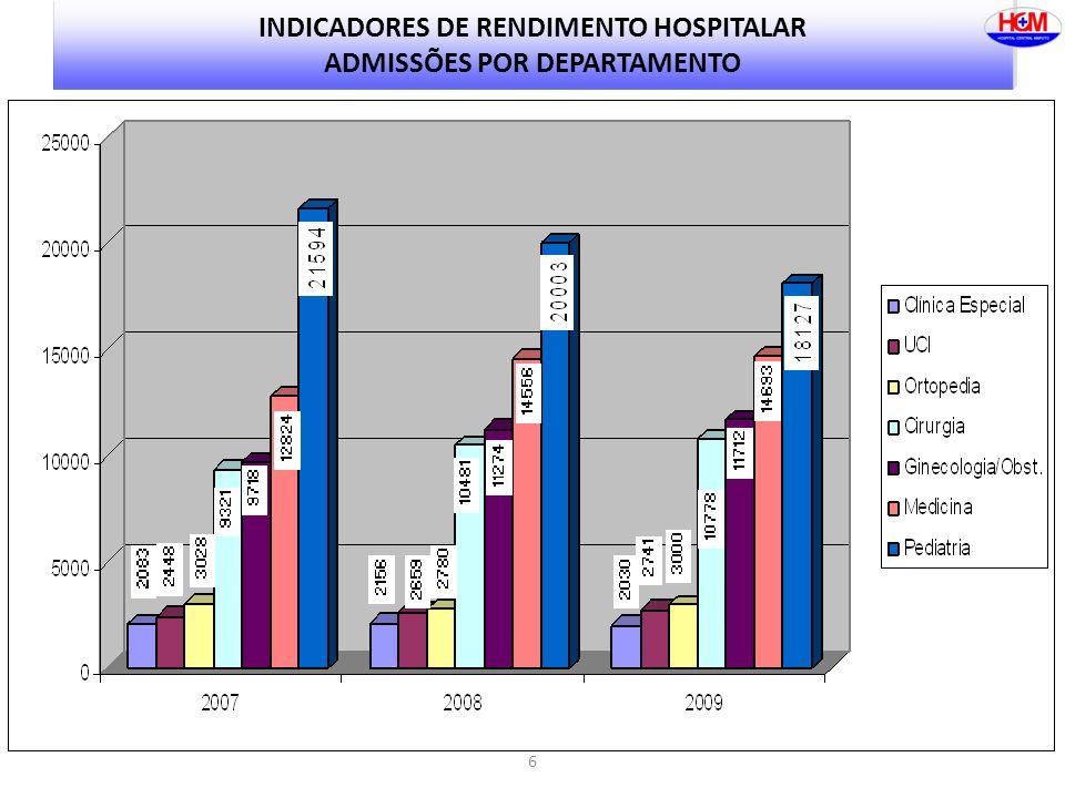 INDICADORES DE RENDIMENTO HOSPITALAR ADMISSÕES POR DEPARTAMENTO