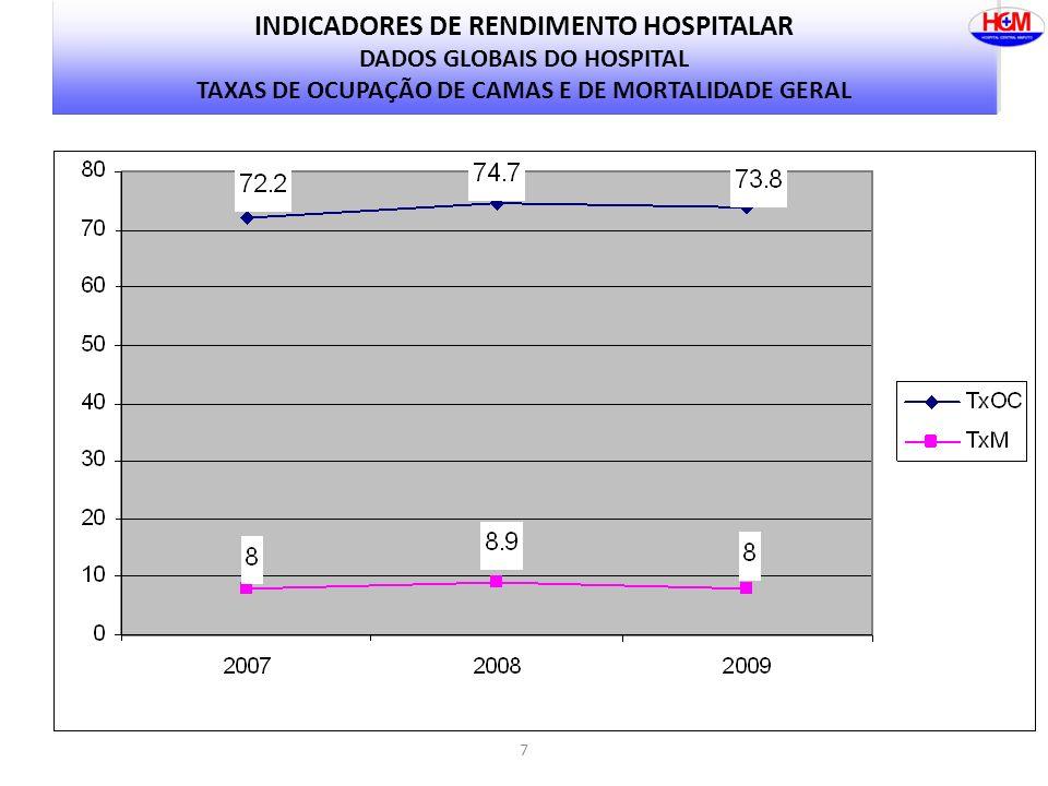 INDICADORES DE RENDIMENTO HOSPITALAR DADOS GLOBAIS DO HOSPITAL TAXAS DE OCUPAÇÃO DE CAMAS E DE MORTALIDADE GERAL