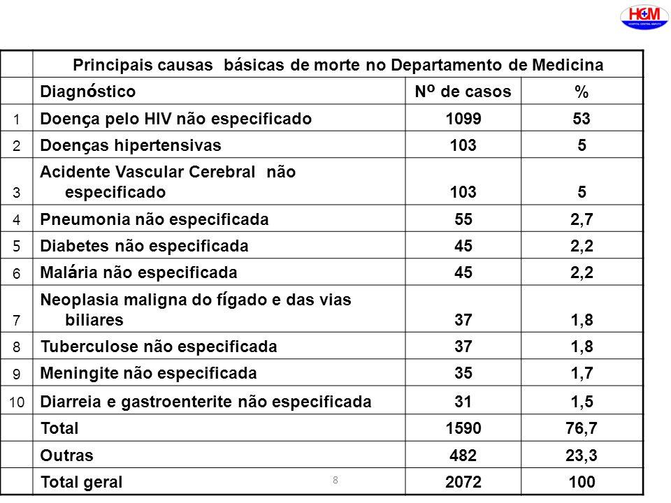 Principais causas básicas de morte no Departamento de Medicina