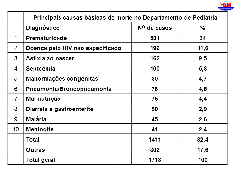 Principais causas básicas de morte no Departamento de Pediatria