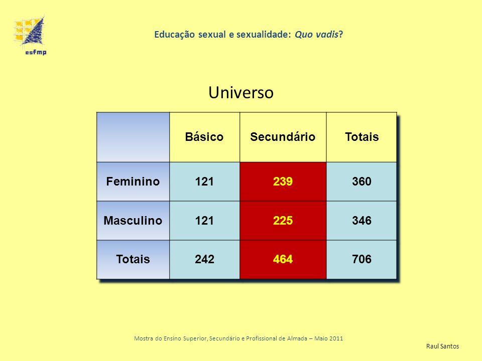 Educação sexual e sexualidade: Quo vadis