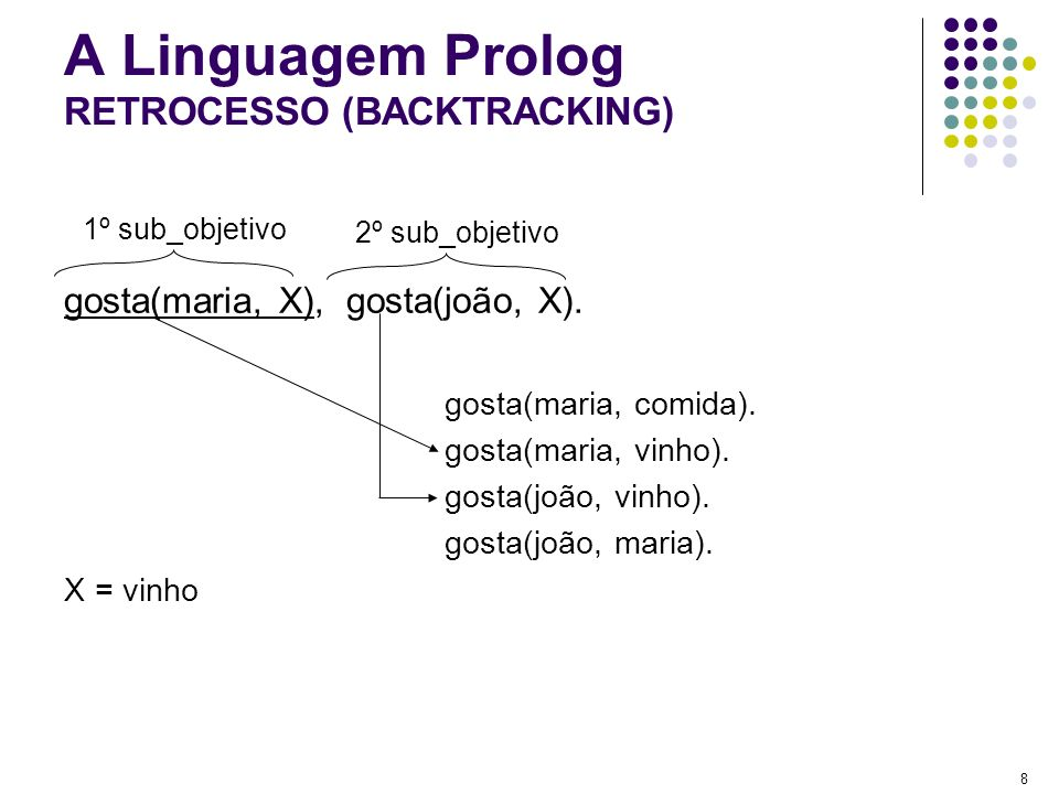 A Linguagem Prolog RETROCESSO (BACKTRACKING)
