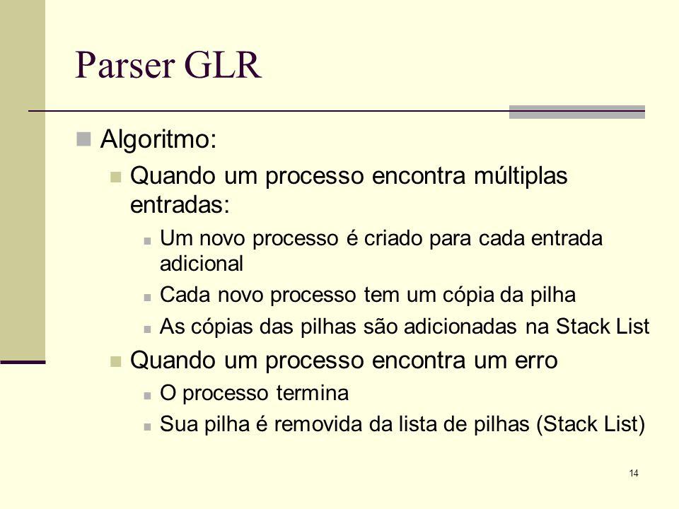 Parser GLR Algoritmo: Quando um processo encontra múltiplas entradas: