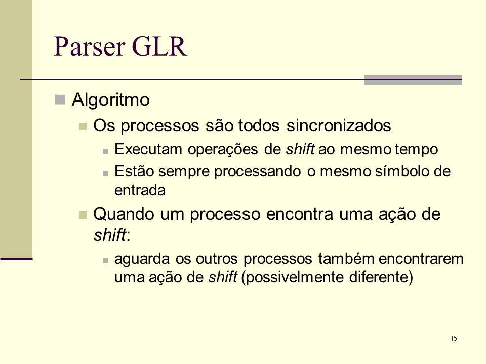 Parser GLR Algoritmo Os processos são todos sincronizados