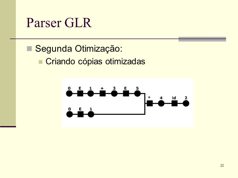 Parser GLR Segunda Otimização: Criando cópias otimizadas