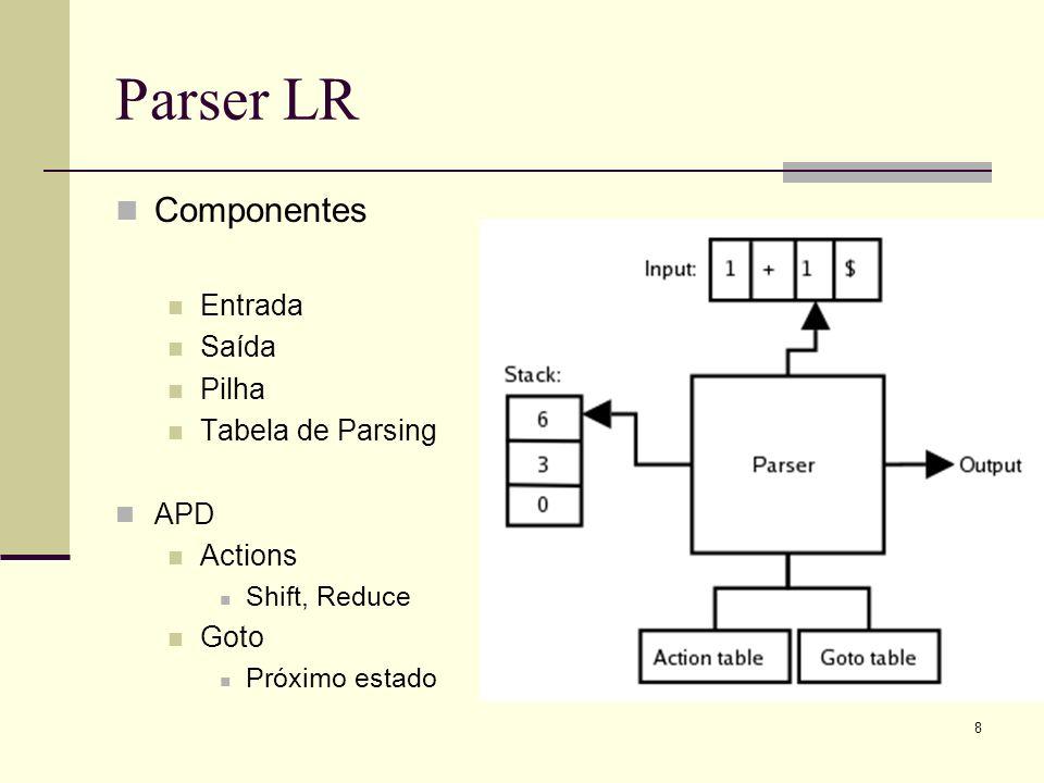 Parser LR Componentes Entrada Saída Pilha Tabela de Parsing APD