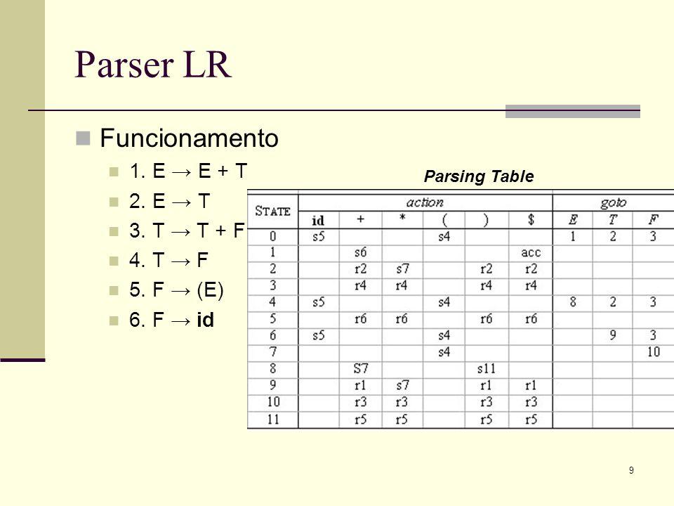Parser LR Funcionamento 1. E → E + T 2. E → T 3. T → T + F 4. T → F