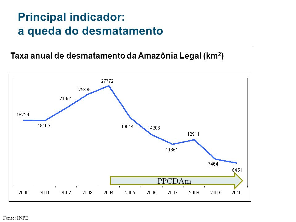 Principal indicador: a queda do desmatamento