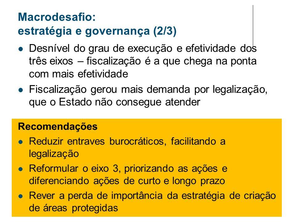 Macrodesafio: estratégia e governança (2/3)