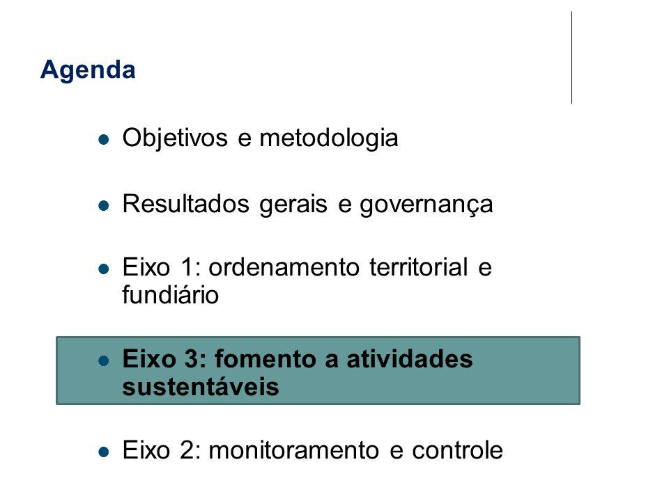 Agenda Objetivos e metodologia. Resultados gerais e governança. Eixo 1: ordenamento territorial e fundiário.