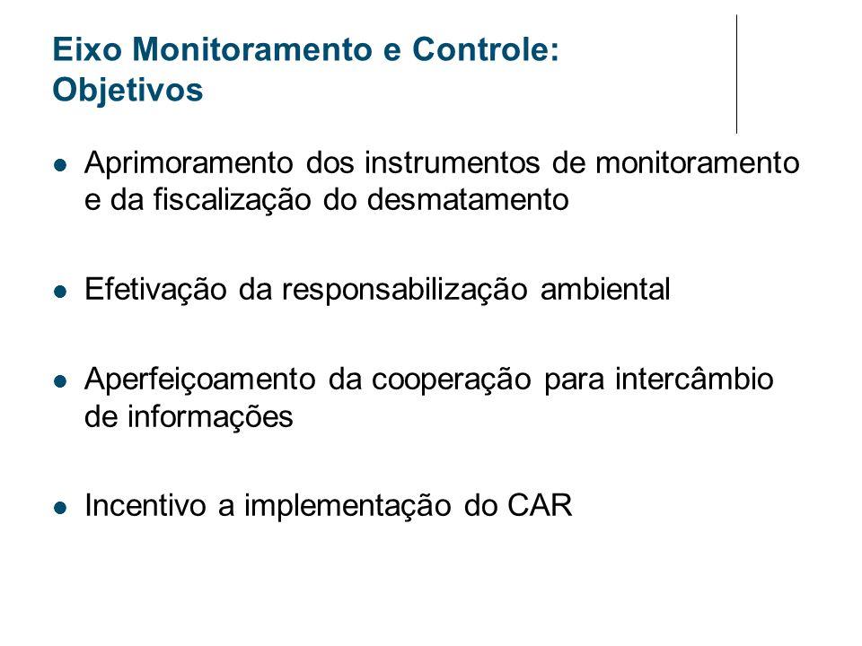 Eixo Monitoramento e Controle: Objetivos
