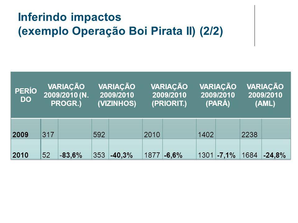 Inferindo impactos (exemplo Operação Boi Pirata II) (2/2)