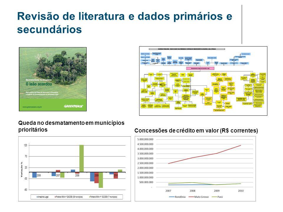 Revisão de literatura e dados primários e secundários