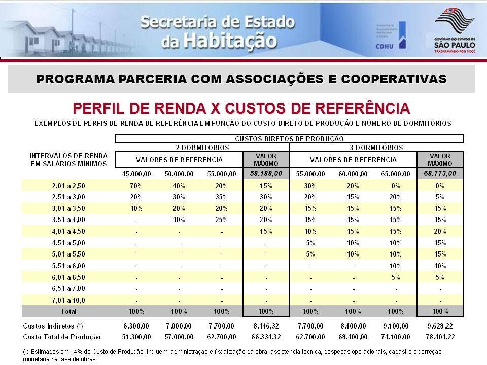 PERFIL DE RENDA X CUSTOS DE REFERÊNCIA