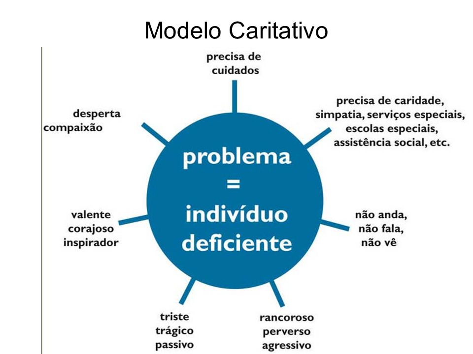 Modelo Caritativo