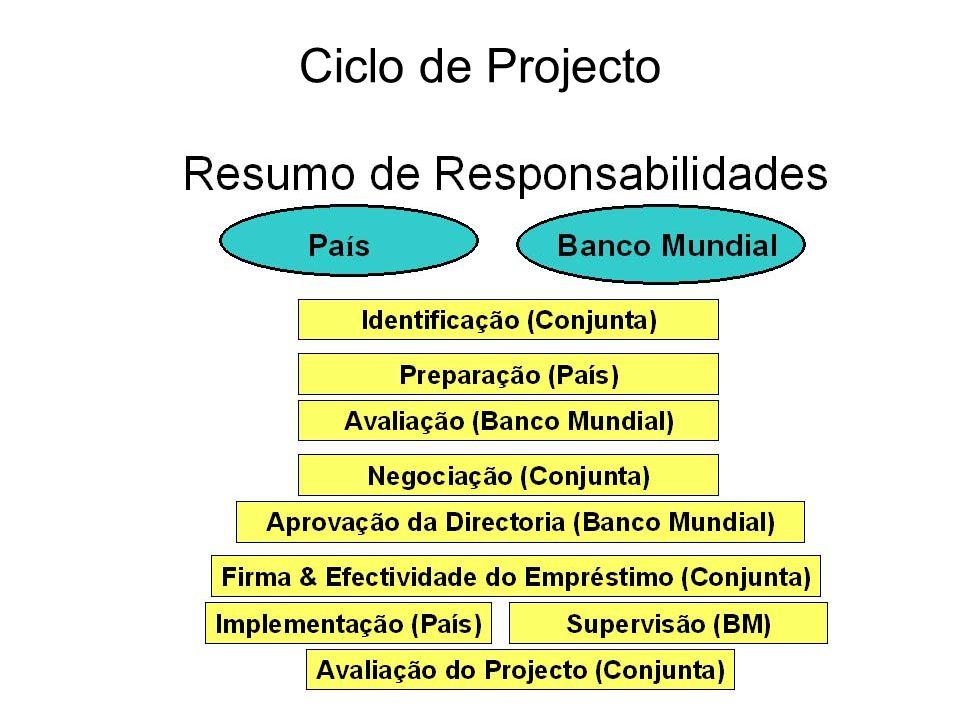 Ciclo de Projecto