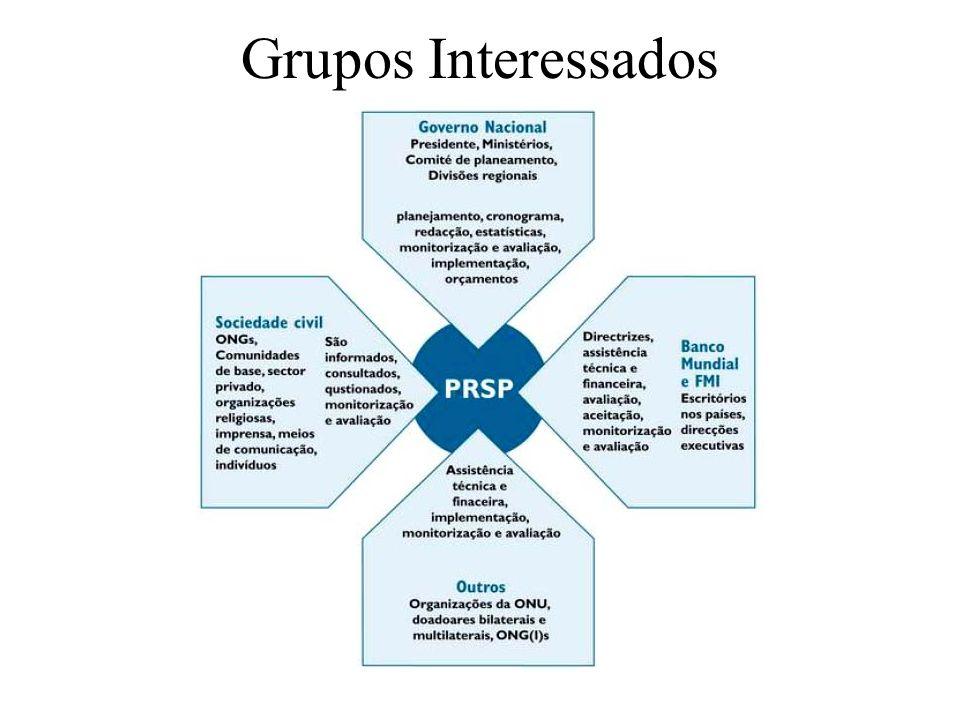 Grupos Interessados