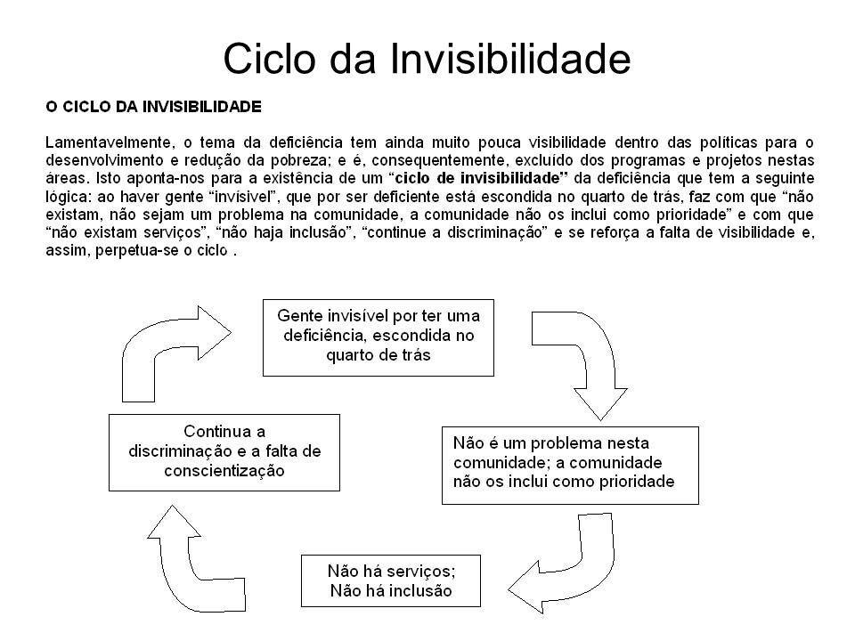 Ciclo da Invisibilidade