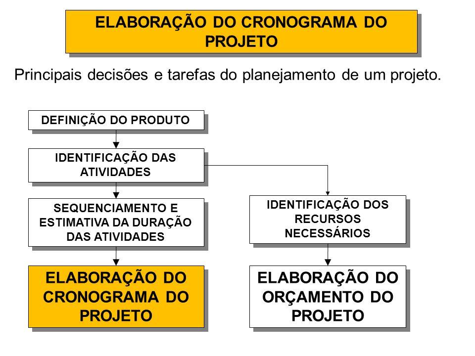 ELABORAÇÃO DO CRONOGRAMA DO PROJETO