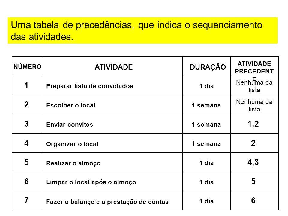 Uma tabela de precedências, que indica o sequenciamento das atividades.