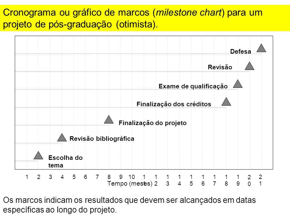 Cronograma ou gráfico de marcos (milestone chart) para um projeto de pós-graduação (otimista).