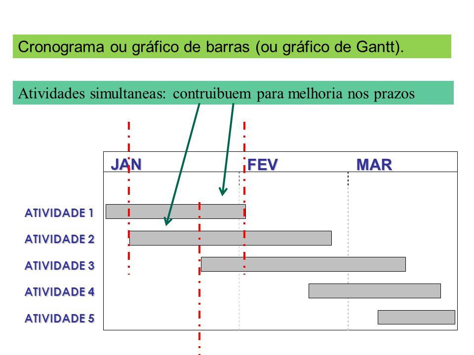 Cronograma ou gráfico de barras (ou gráfico de Gantt).