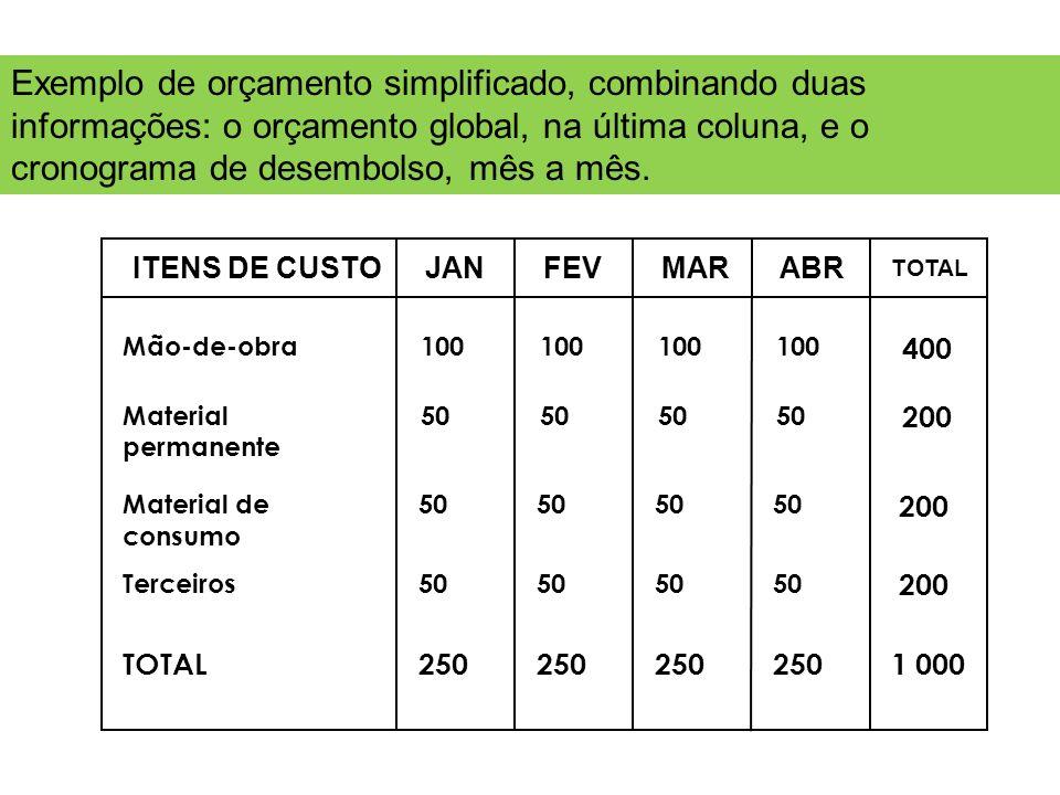 Exemplo de orçamento simplificado, combinando duas informações: o orçamento global, na última coluna, e o cronograma de desembolso, mês a mês.