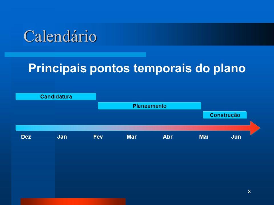 Principais pontos temporais do plano