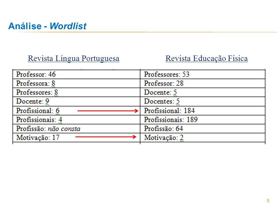 Análise - Wordlist Revista Língua Portuguesa Revista Educação Física
