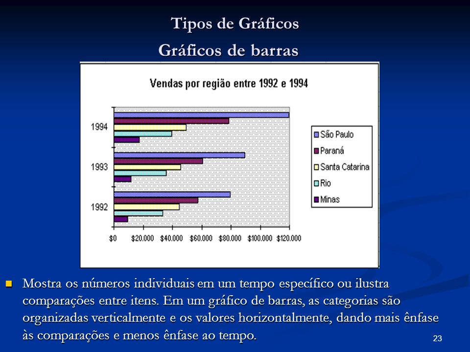 Gráficos de barras Tipos de Gráficos