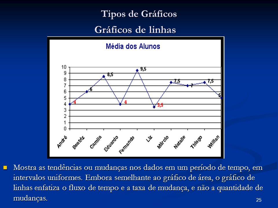 Gráficos de linhas Tipos de Gráficos