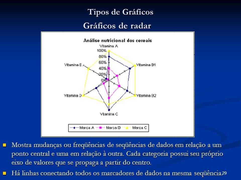 Gráficos de radar Tipos de Gráficos