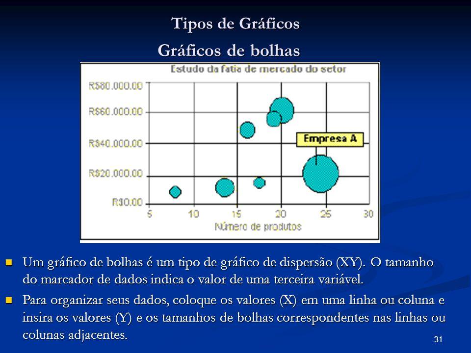 Gráficos de bolhas Tipos de Gráficos