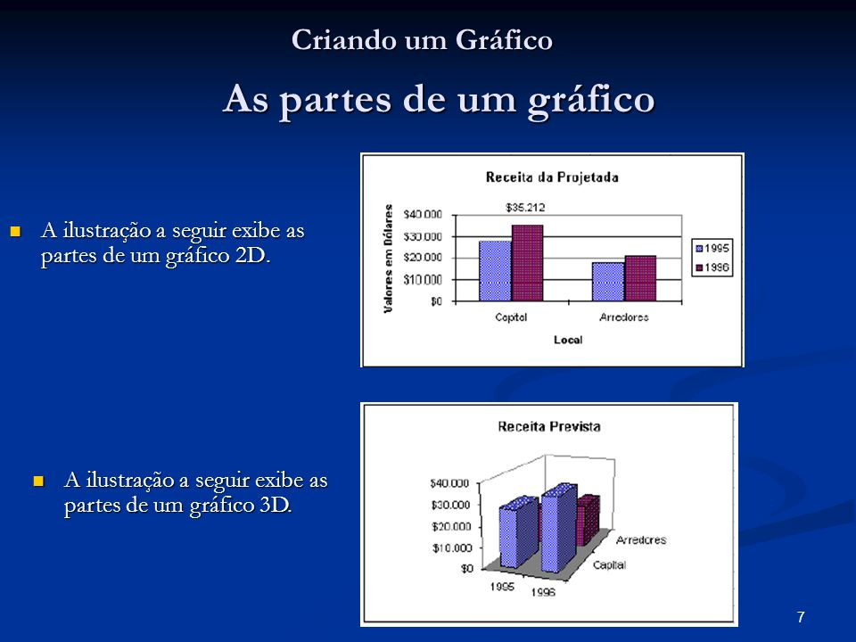 As partes de um gráfico Criando um Gráfico