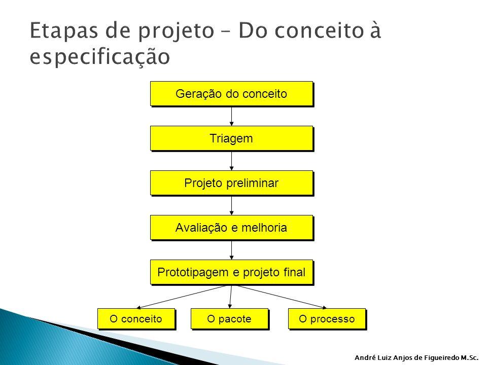 Etapas de projeto – Do conceito à especificação