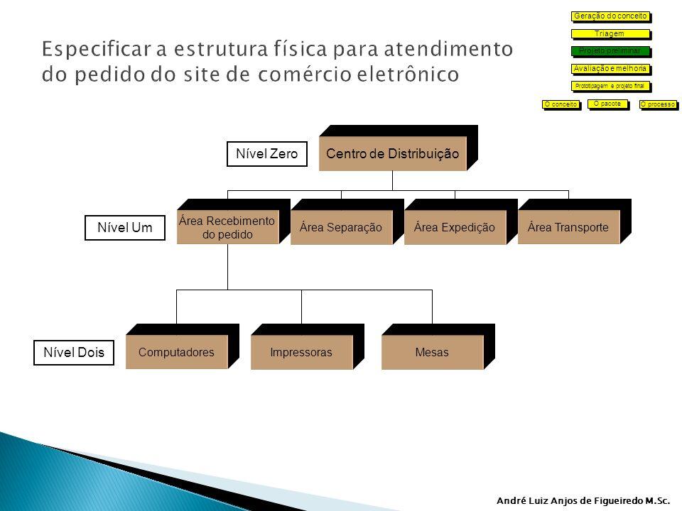 Geração do conceito Especificar a estrutura física para atendimento do pedido do site de comércio eletrônico.
