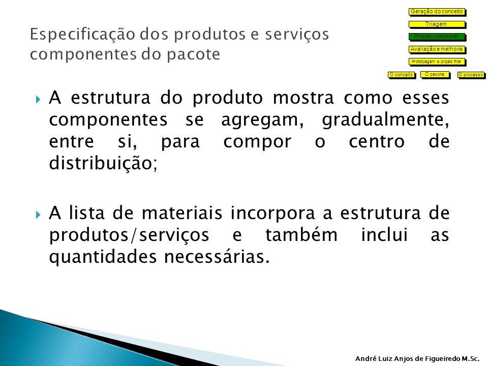 Especificação dos produtos e serviços componentes do pacote