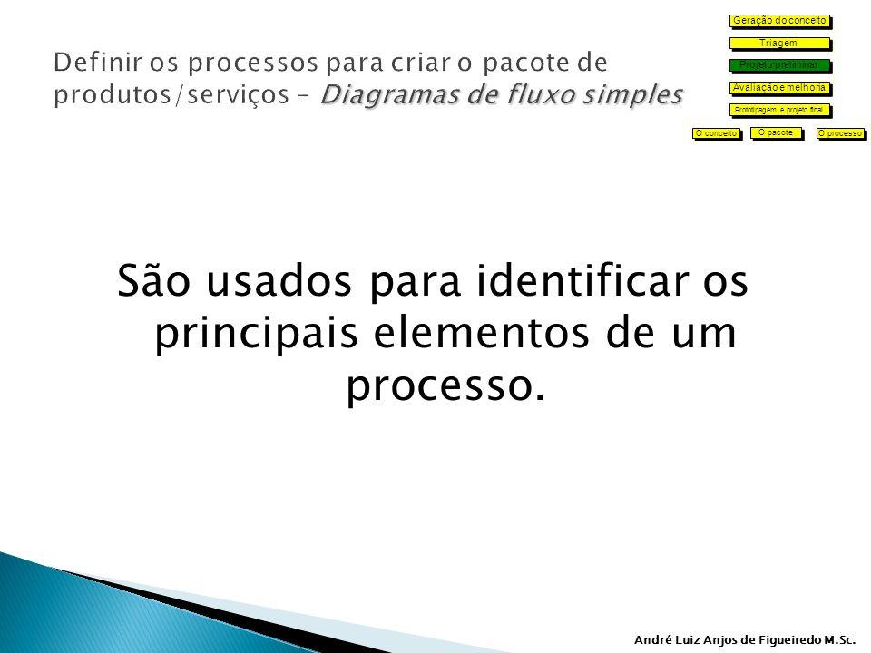 São usados para identificar os principais elementos de um processo.