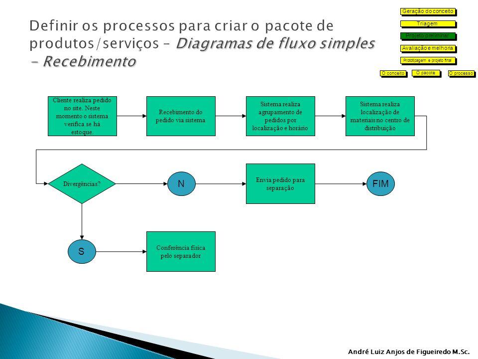 Geração do conceito Definir os processos para criar o pacote de produtos/serviços – Diagramas de fluxo simples - Recebimento.